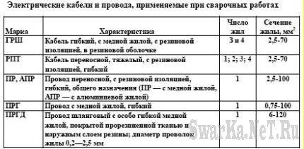 Требования к организации рабочего места сварщика