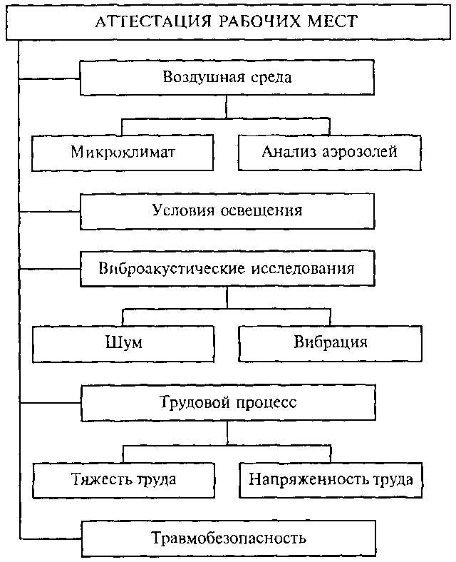 Инструкция по аттестацию рабочих мест