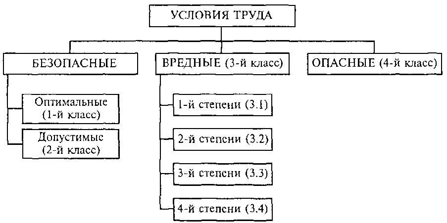 Мониторинг условий и охраны труда в сахалинской области за 2015 год