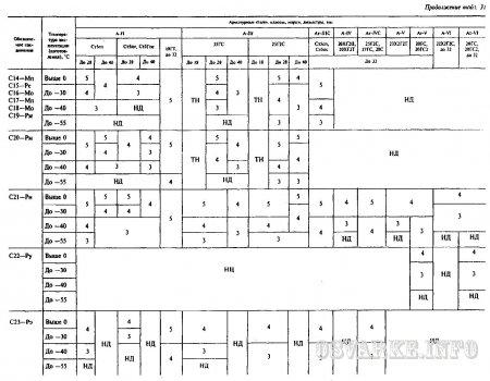 библиотека нормативных документов по контролю качества и диагностике.