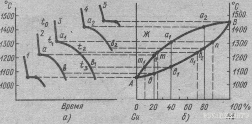 состояния концентрации диаграммы