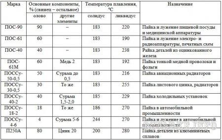 температура плавления материнских плат рутения Челябинске
