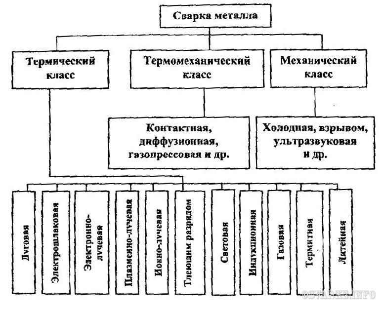 Классификация сварки по
