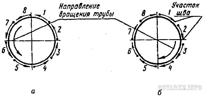 Схема сварки стыка труб
