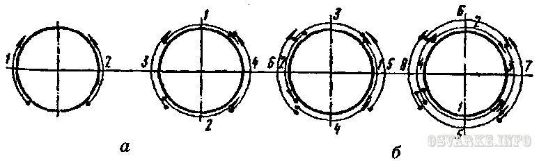 Схема сварки стыка трубы: