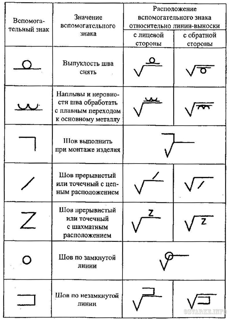 условным знаком на чертежах обозначается шов