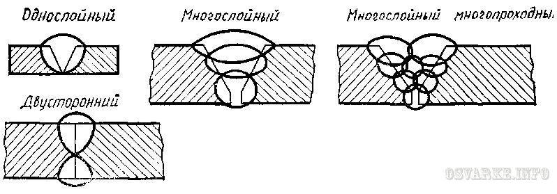Классификация сварных швов