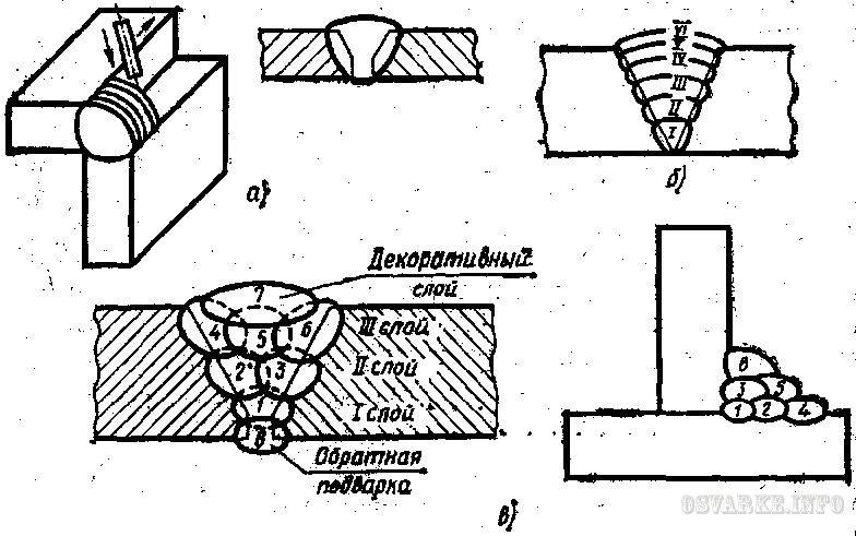 Схема заполнения швов по