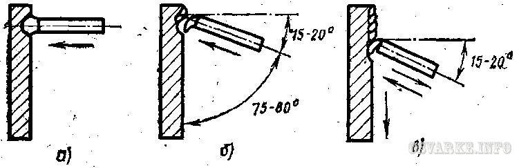 Схема техники сварки