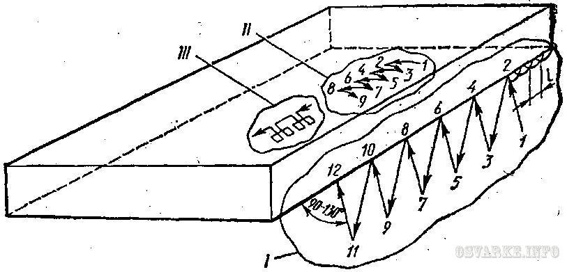 Схема наложения узких валиков