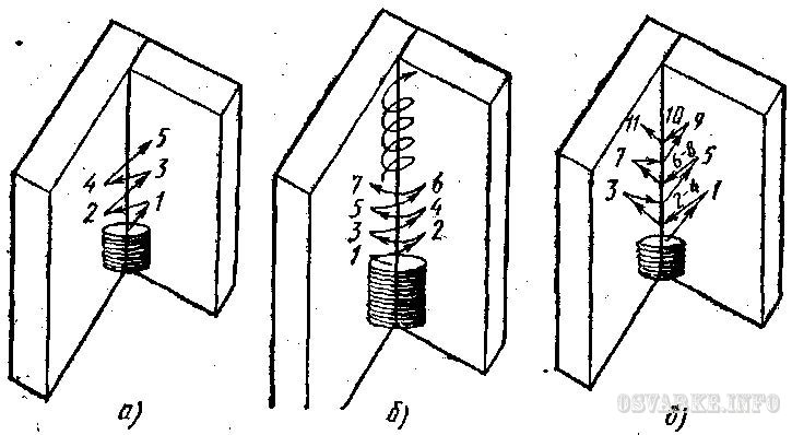 Схема выполнения узких угловых