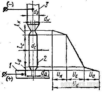 Определение и строение дуги