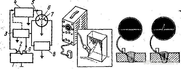 Ультразвуковой метод контроля