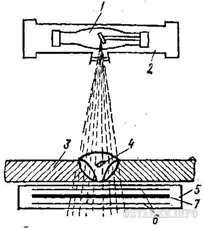Рис. 137. Схема просвечивания