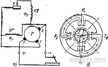 Принципиальная электрическая схема генератора с расщепленными полюсами (а) и схема магнитных силовых полей (б) .